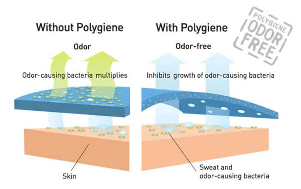 Graphic: Illustrating the cause of odour and how Polygiene stops odour. Source www.polygiene.com